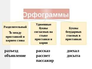 Буквы безударных гласных в приставках Удвоенные буквы согласных на стыке прис