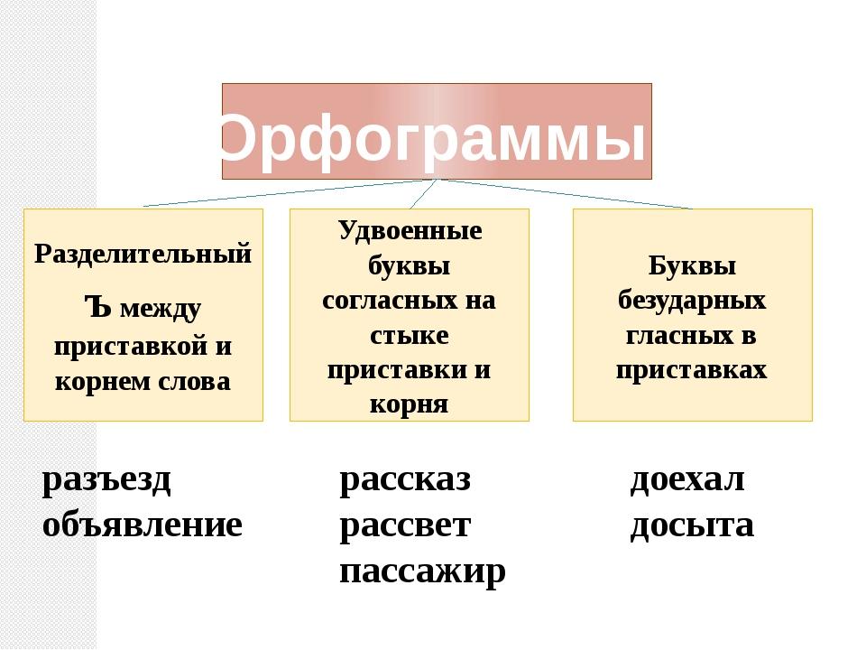 Буквы безударных гласных в приставках Удвоенные буквы согласных на стыке прис...