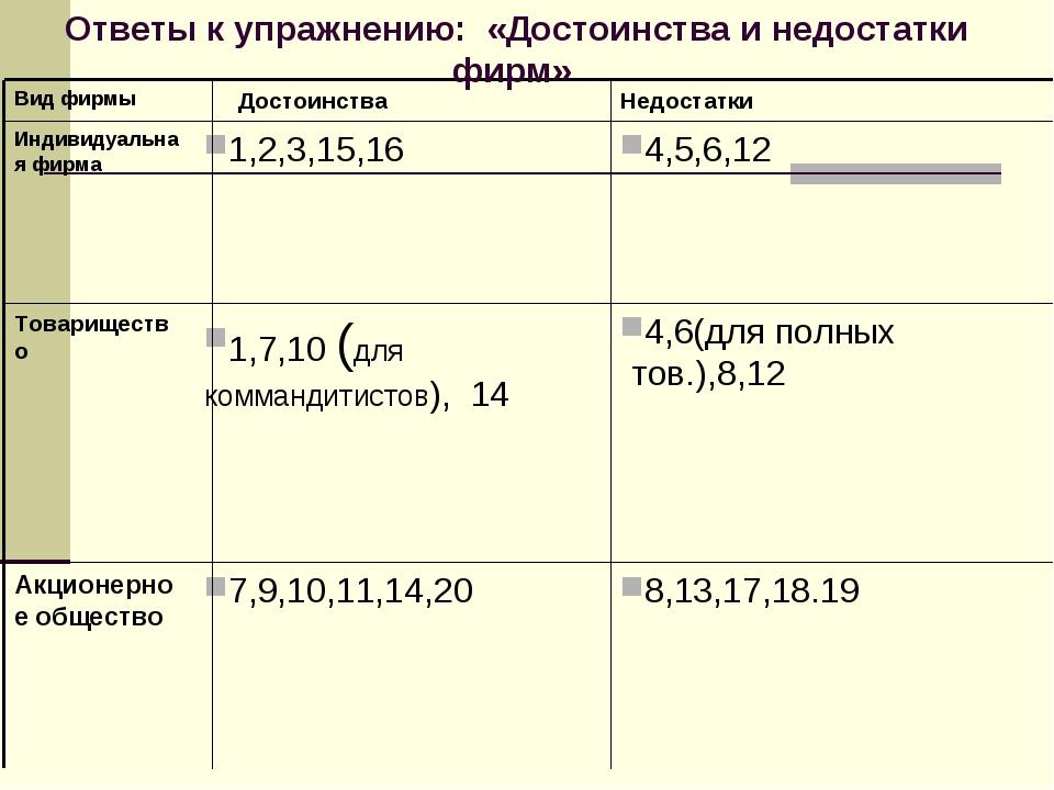 8,13,17,18.19 7,9,10,11,14,20 Акционерное общество 4,6(для полных тов.),8,12...
