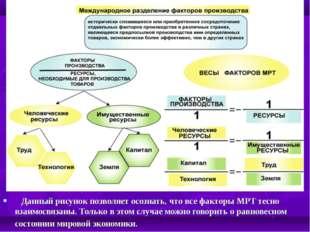 Данный рисунок позволяет осознать, что все факторы МРТ тесно взаимосвязаны