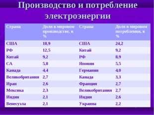 Производство и потребление электроэнергии Страна Доля в мировом производстве