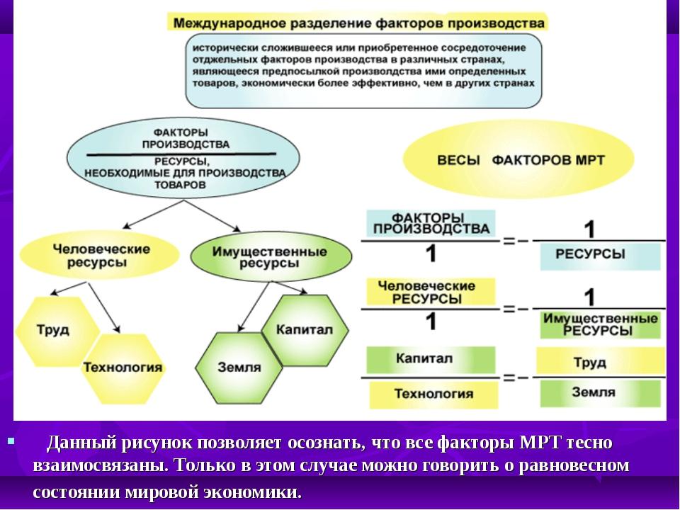 Данный рисунок позволяет осознать, что все факторы МРТ тесно взаимосвязаны...
