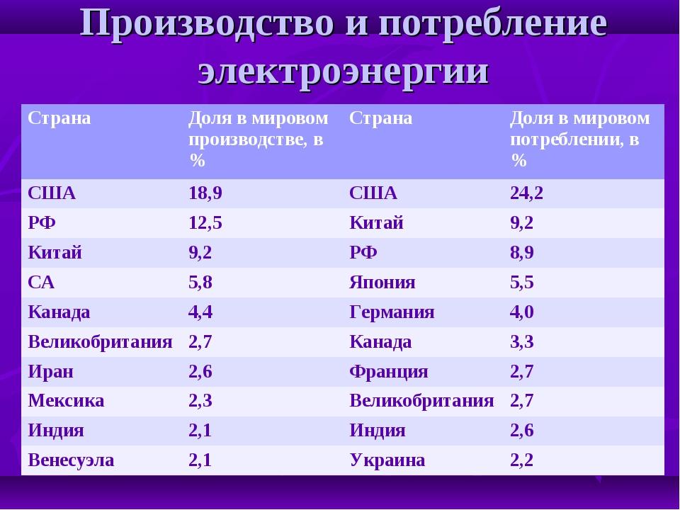 Производство и потребление электроэнергии Страна Доля в мировом производстве...
