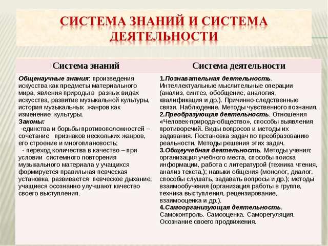 Система знанийСистема деятельности Общенаучные знания: произведения искусст...