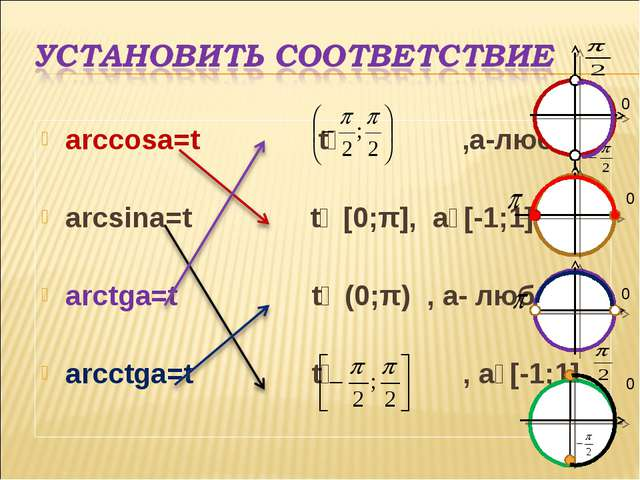 arccosa=t tϵ ,a-любое arcsina=t tϵ [0;π], aϵ[-1;1] arctga=t tϵ (0;π) , a- люб...