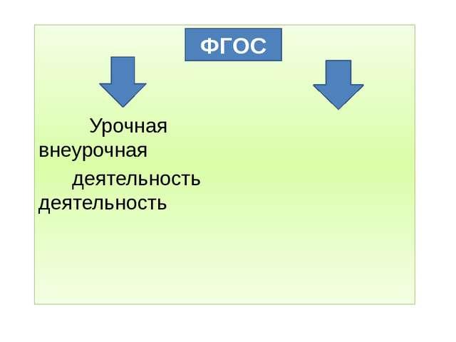 ФГОС Урочная внеурочная деятельность деятельность ФГОС