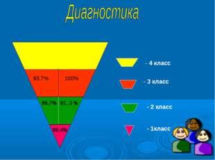 - 1класс - 2 класс - 3 класс - 4 класс 89,4% 86,7% 91, 3 % 93,7% 100%
