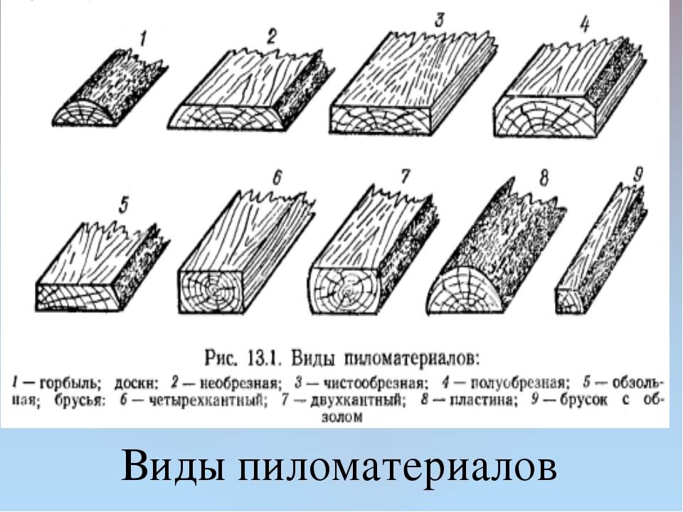 Виды пиломатериалов