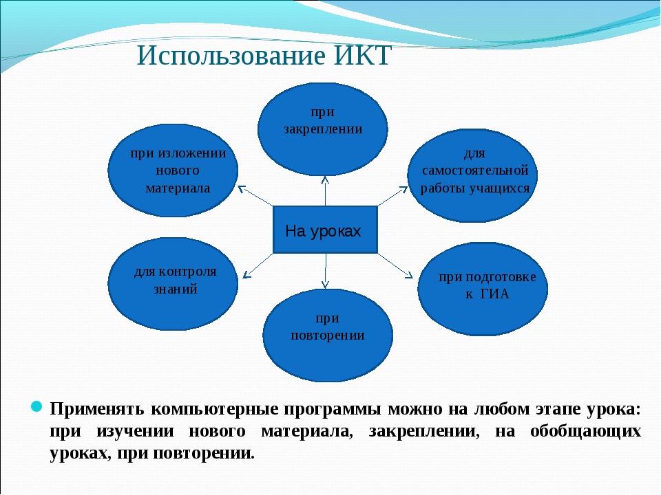 Использование ИКТ Применять компьютерные программы можно на любом этапе урока...