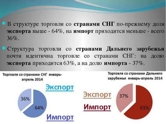В структуре торговли со странами СНГ по-прежнему доля экспорта выше - 64%, на...