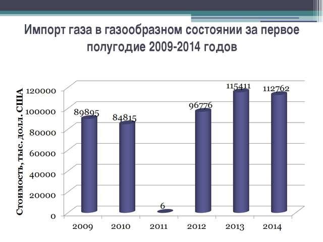 Импорт газа в газообразном состоянии за первое полугодие 2009-2014 годов