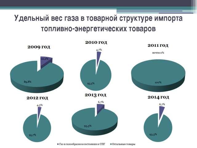 Удельный вес газа в товарной структуре импорта топливно-энергетических товаров