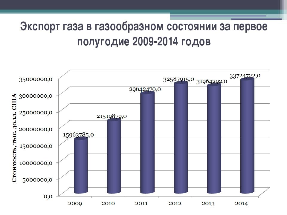 Экспорт газа в газообразном состоянии за первое полугодие 2009-2014 годов