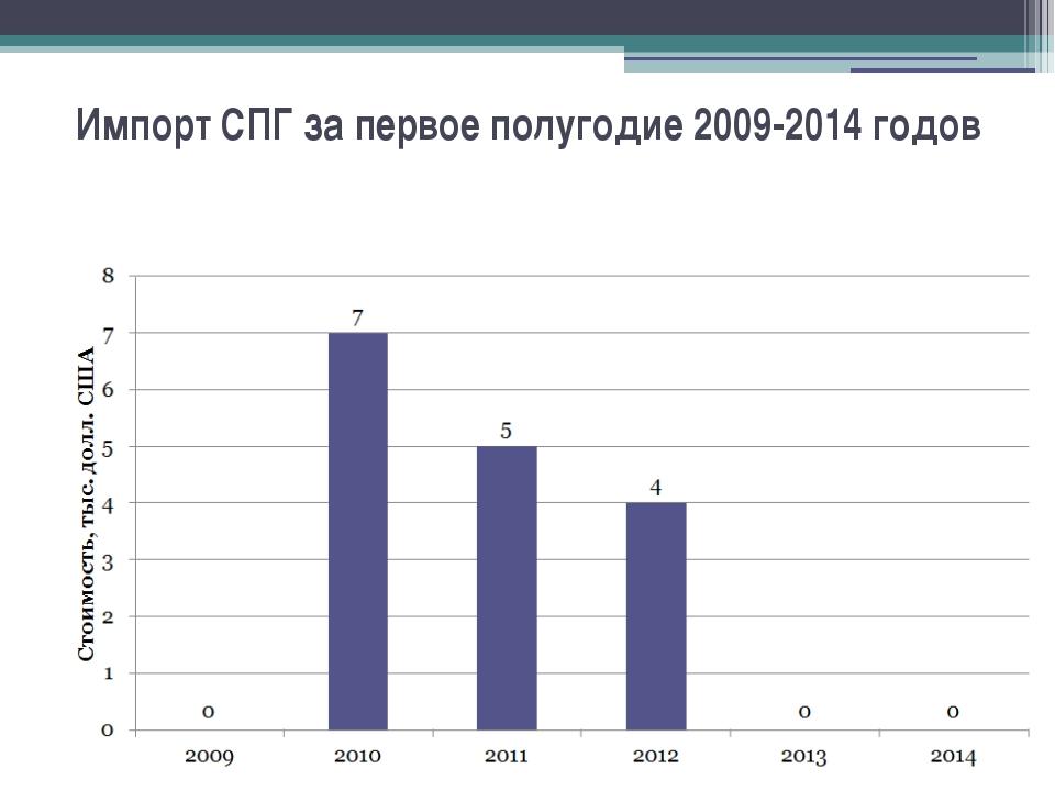 Импорт СПГ за первое полугодие 2009-2014 годов