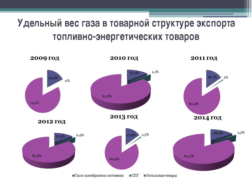 Удельный вес газа в товарной структуре экспорта топливно-энергетических товаров