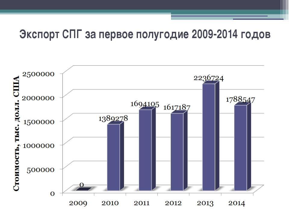 Экспорт СПГ за первое полугодие 2009-2014 годов