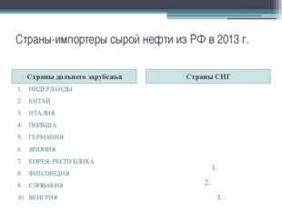 Страны-импортеры сырой нефти из РФ в 2013 г. Страны дальнего зарубежья Страны