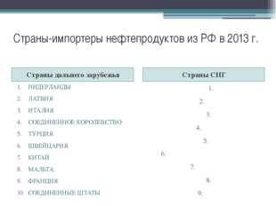 Страны-импортеры нефтепродуктов из РФ в 2013 г. Страны дальнего зарубежья Стр