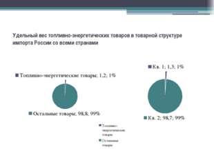 Удельный вес топливно-энергетических товаров в товарной структуре импорта Рос