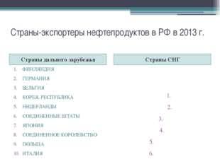 Страны-экспортеры нефтепродуктов в РФ в 2013 г. Страны дальнего зарубежья Стр