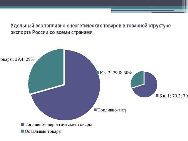 Удельный вес топливно-энергетических товаров в товарной структуре экспорта Ро...