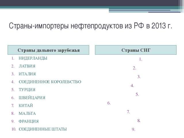 Страны-импортеры нефтепродуктов из РФ в 2013 г. Страны дальнего зарубежья Стр...