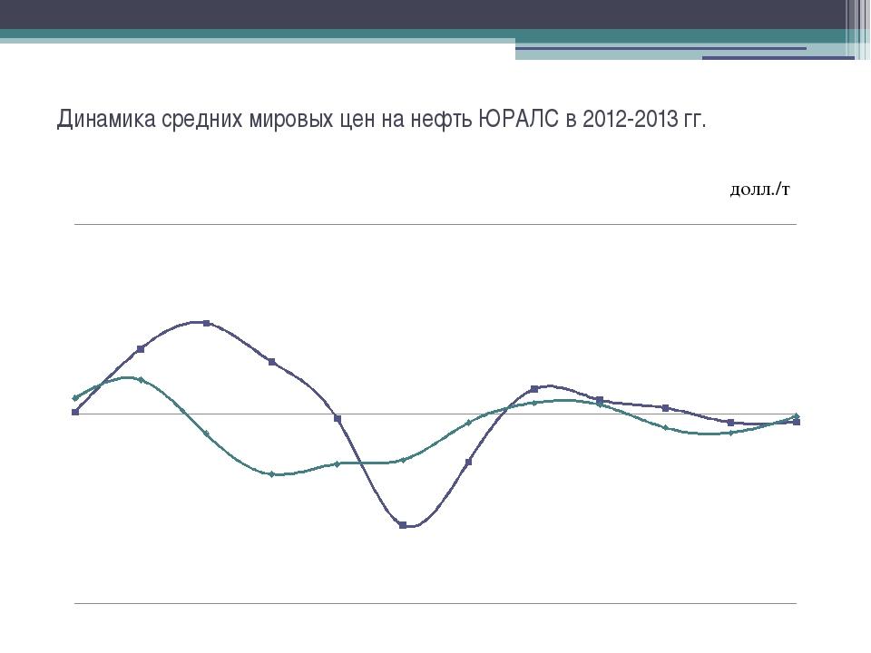 Динамика средних мировых цен на нефть ЮРАЛС в 2012-2013 гг. долл./т