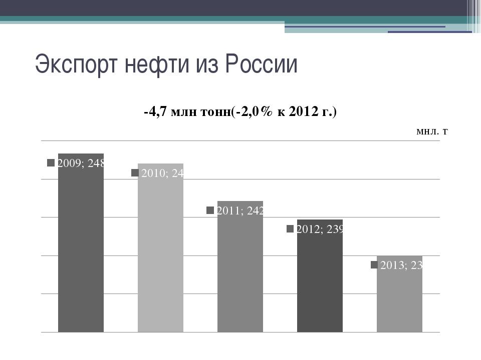 Экспорт нефти из России мнл. т