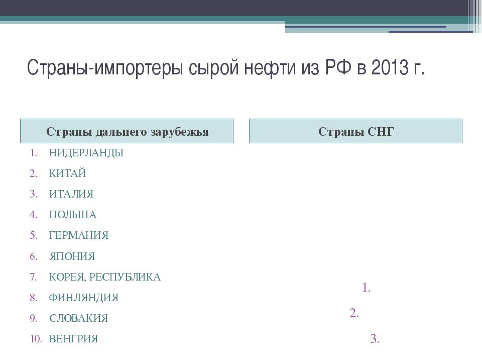 Страны-импортеры сырой нефти из РФ в 2013 г. Страны дальнего зарубежья Страны...