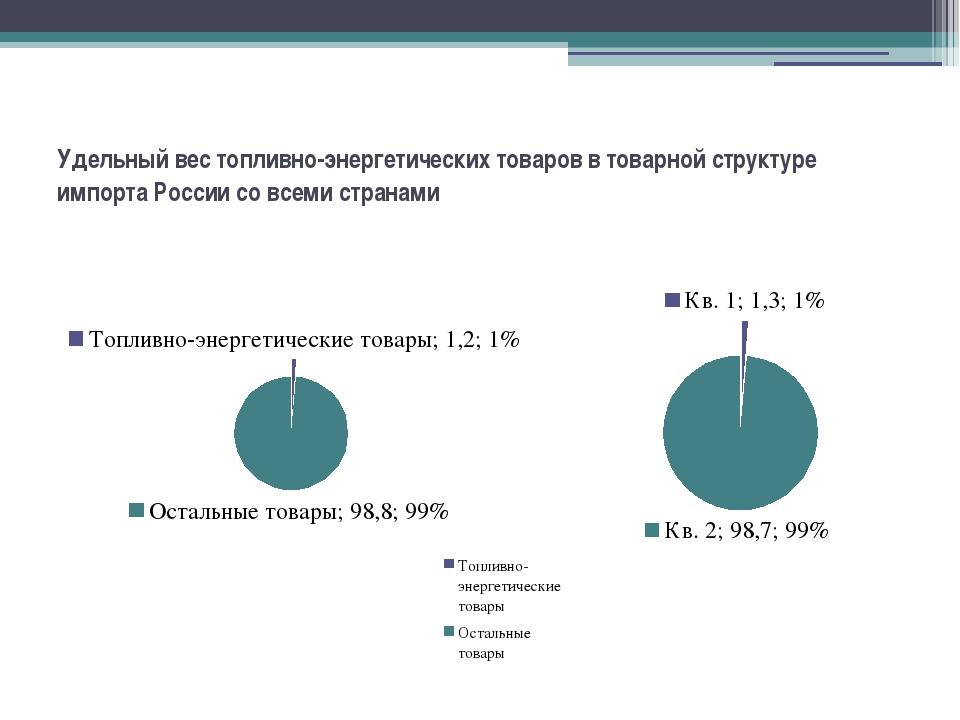 Удельный вес топливно-энергетических товаров в товарной структуре импорта Рос...