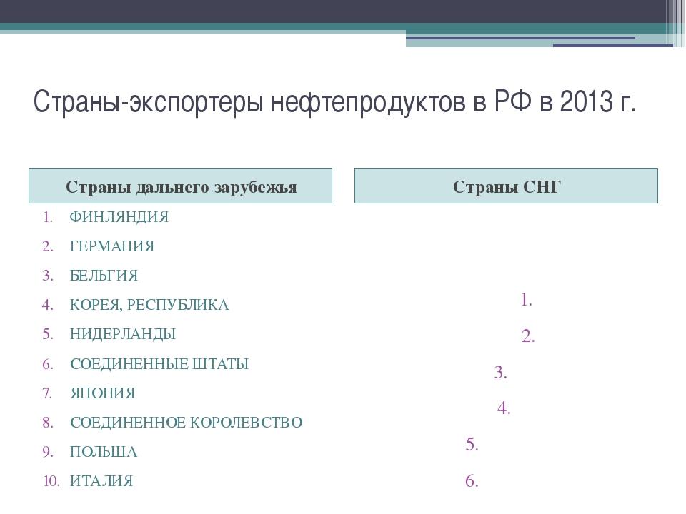 Страны-экспортеры нефтепродуктов в РФ в 2013 г. Страны дальнего зарубежья Стр...