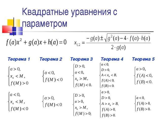 Квадратные уравнения с параметром Теорема 1 Теорема 2 Теорема 3 Теорема 4 Тео...