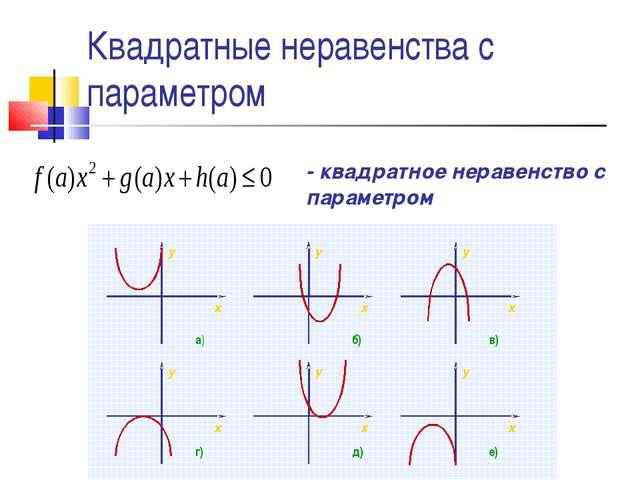 Квадратные неравенства с параметром y x y x y x y x y x y x а) б) в) г) д) е)...