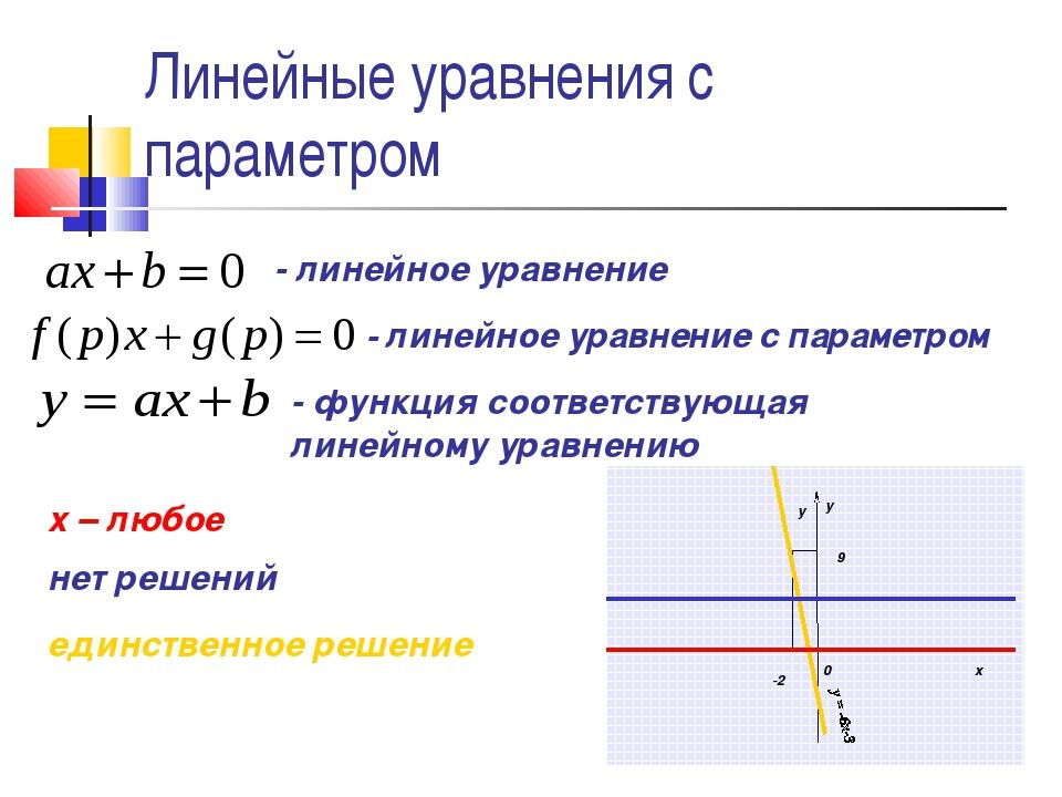 Линейные уравнения с параметром - линейное уравнение - линейное уравнение с п...