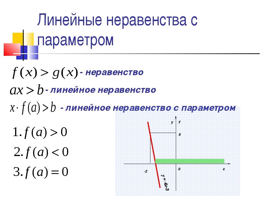 Линейные неравенства с параметром - неравенство - линейное неравенство - лине...