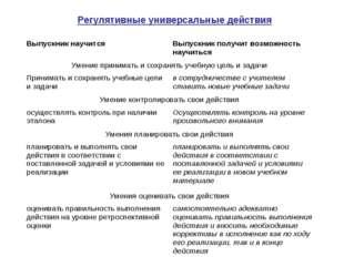 Регулятивные универсальные действия Выпускник научитсяВыпускник получит воз