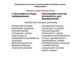 Планируемые результаты реализации программы кружка «Инфознайка» ЛИЧНОСТНЫЕ Р