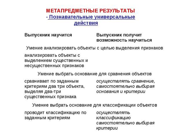 МЕТАПРЕДМЕТНЫЕ РЕЗУЛЬТАТЫ - Познавательные универсальные действия Выпускник н...