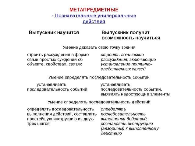 МЕТАПРЕДМЕТНЫЕ - Познавательные универсальные действия Выпускник научитсяВып...