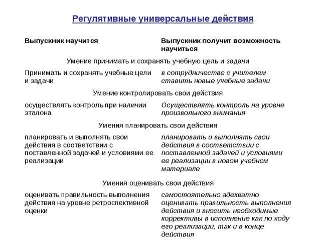 Регулятивные универсальные действия Выпускник научитсяВыпускник получит воз...