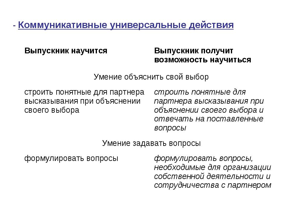 - Коммуникативные универсальные действия Выпускник научитсяВыпускник получит...