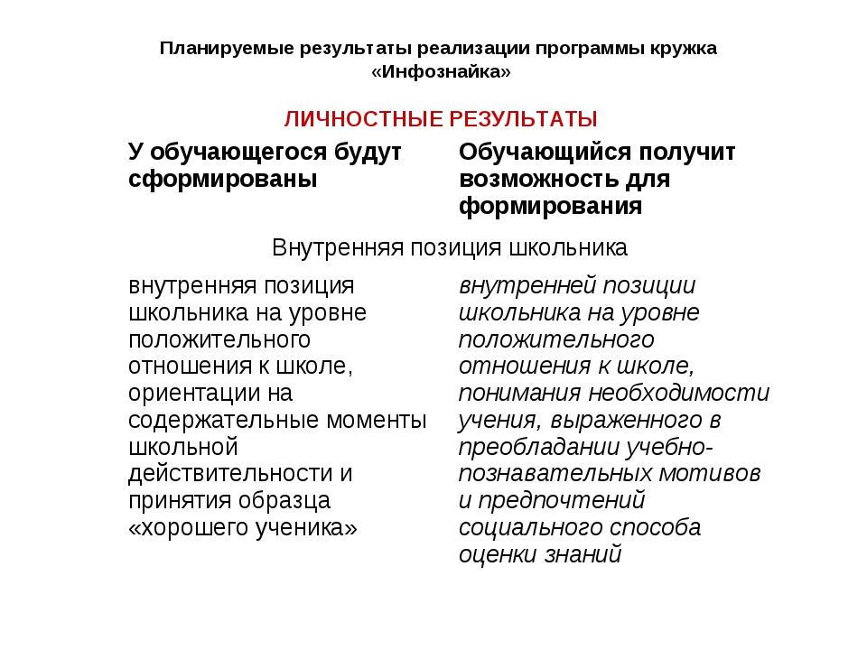 Планируемые результаты реализации программы кружка «Инфознайка» ЛИЧНОСТНЫЕ Р...