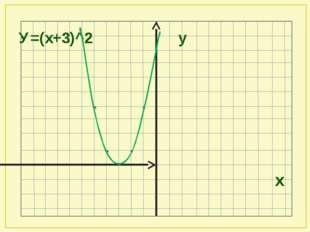 У=(х+3)^2 у х