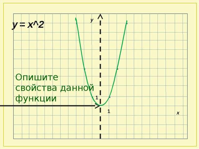 у = х^2 1 1 х у Опишите свойства данной функции