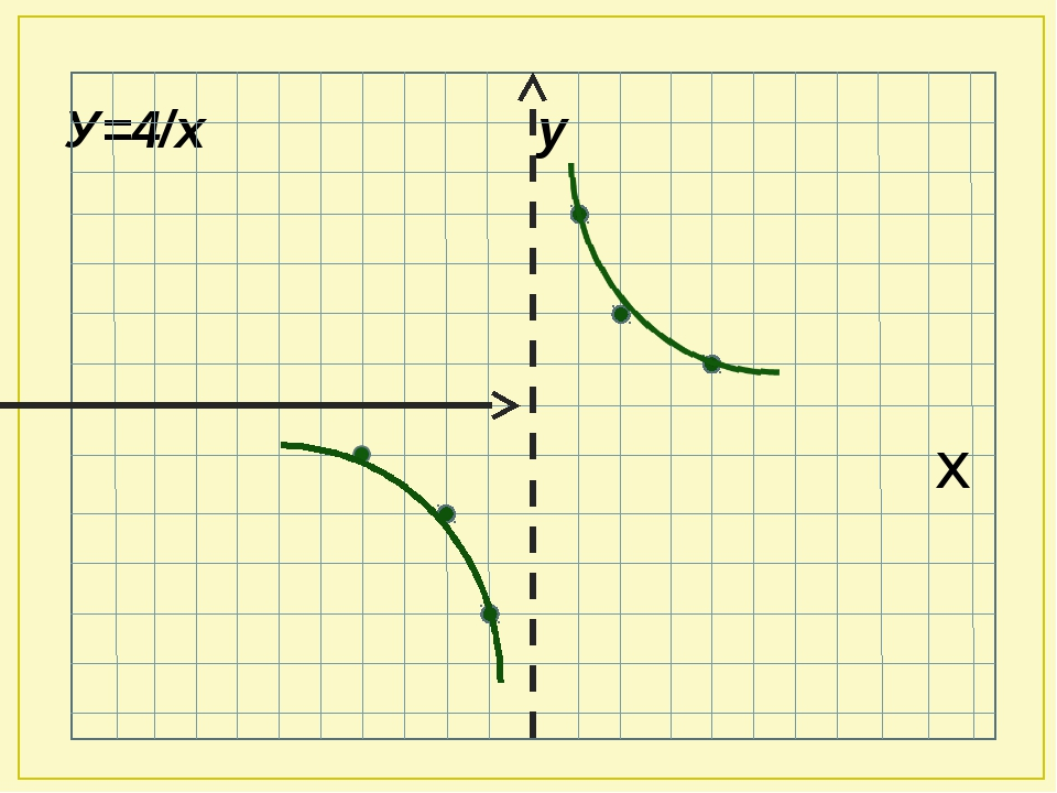 У=4/х у х