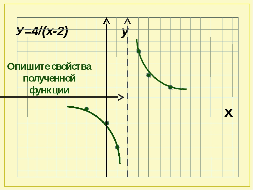 У=4/(х-2) у х Опишите свойства полученной функции