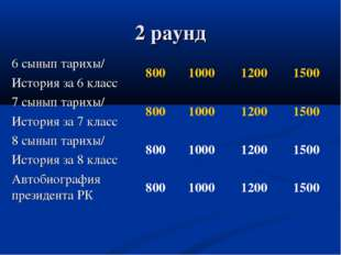 2 раунд 6 сынып тарихы/ История за 6 класс800100012001500 7 сынып тарихы/