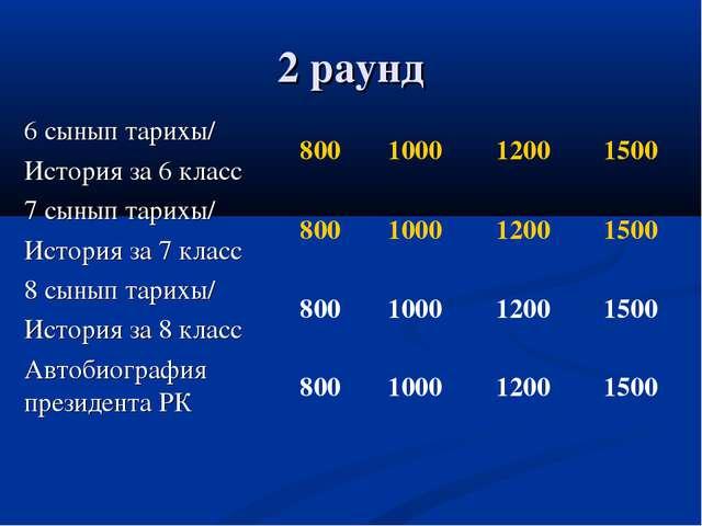 2 раунд 6 сынып тарихы/ История за 6 класс800100012001500 7 сынып тарихы/...