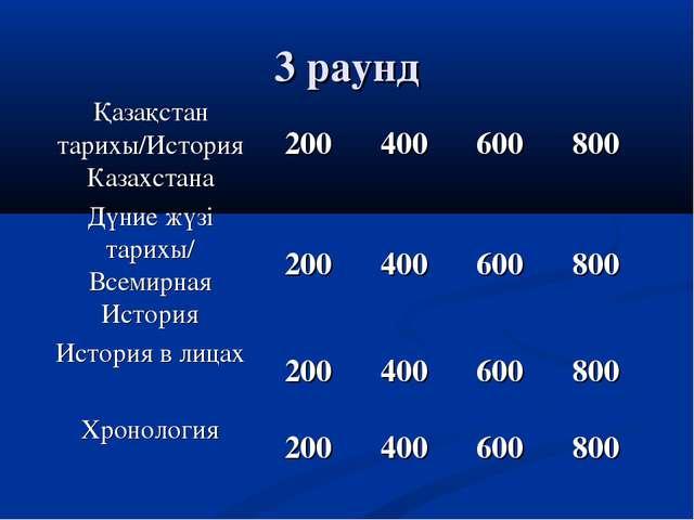3 раунд Қазақстан тарихы/История Казахстана200400600800 Дүние жүзі тарихы...
