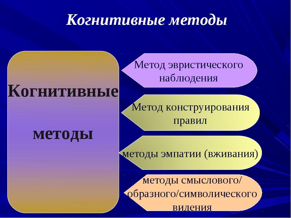 Метод эвристического наблюдения методы смыслового/ образного/символического в...